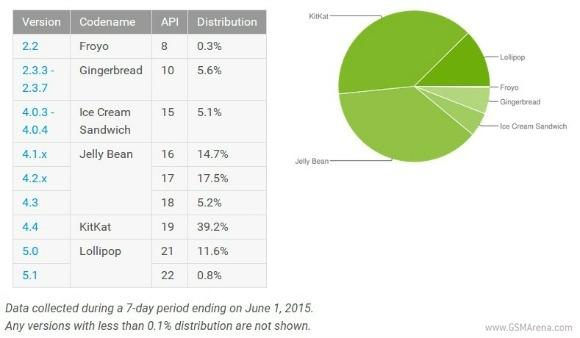 android-kulllanim-oranlari-2015-ilk-ceyrek