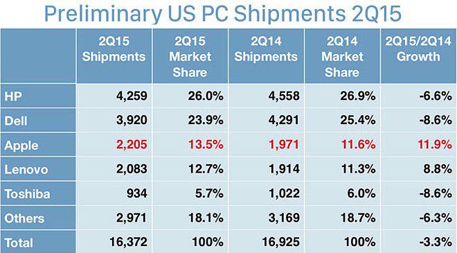 apple satış grafiği